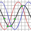 Addition of Ordinates: Phase Shift